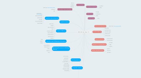 Mind Map: EDOC 245 Quiz Cluster 7 8 9