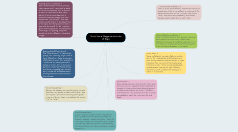 Mind Map: Social Issue: Negative Attitude of Rape