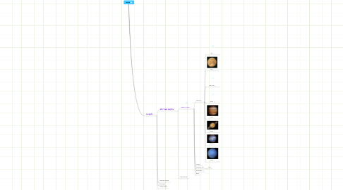 Mind Map: היקום