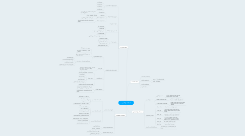 Mind Map: الشبكات والانترنت