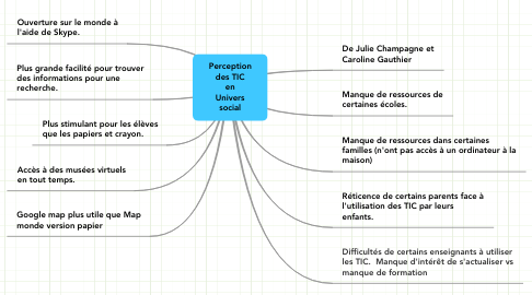 Mind Map: Perception des TIC en Univers social