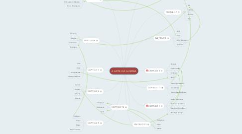 Mind Map: A ARTE DA GUERRA