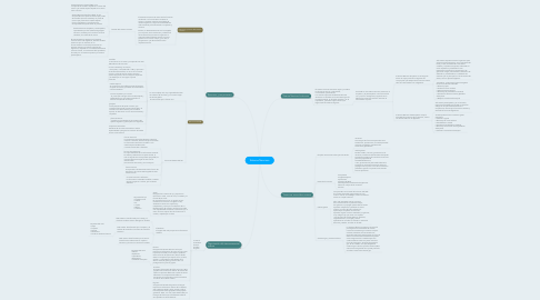 Mind Map: Sistema Nervioso