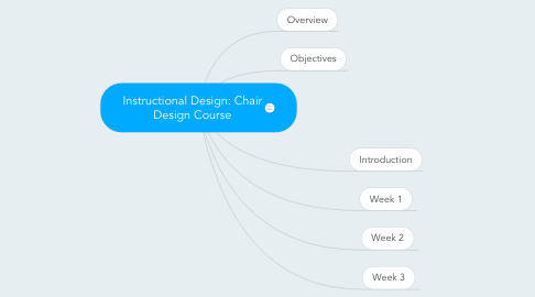 Mind Map: Instructional Design: Chair Design Course