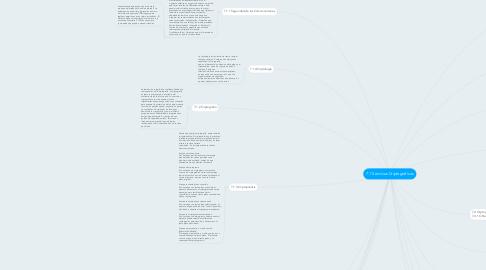 Mind Map: 7.1 Servicios Criptograficos