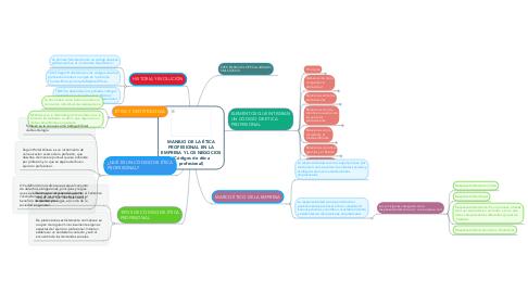 Mind Map: MANEJO DE LA ÉTICA PROFESIONAL EN LA EMPRESA Y LOS NEGOCIOS (Códigos de ética profesional)