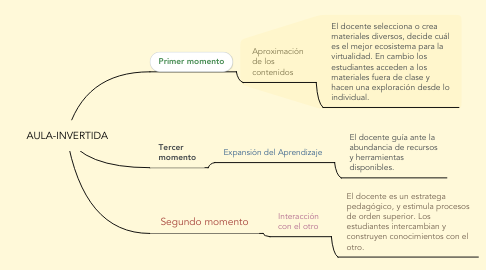 Mind Map: AULA-INVERTIDA