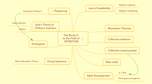 Mind Map: The Route in  to the Field of  INTENTION