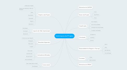 Mind Map: Solicitação de Projeto