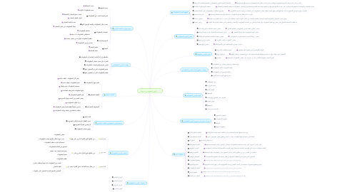 Mind Map: Copy of الوعي المعلوماتي
