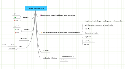Mind Map: Public Transit Book List