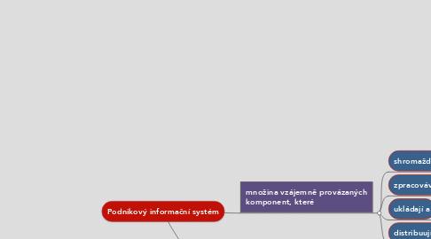 Mind Map: Podnikový informační systém