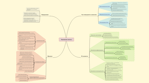 Mind Map: Банковская система
