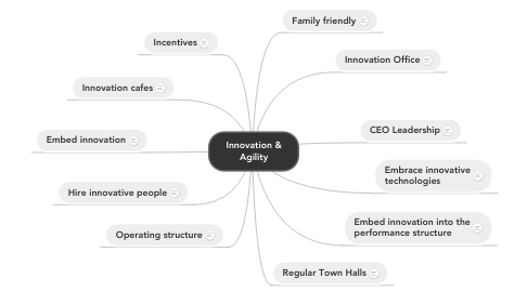 Mind Map: Innovation & Agility