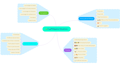 Mind Map: Philippine Situations