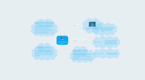 Mind Map: La Evolución Del Computador.