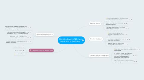 Mind Map: Bulletin de veille UX : Les services aux étudiants