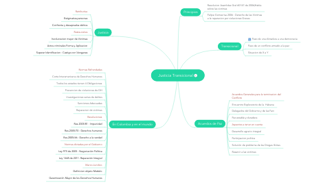 Mind Map: Justicia Transicional
