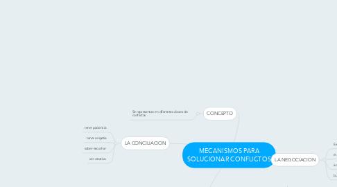 Mind Map: MECANISMOS PARA SOLUCIONAR CONFLICTOS