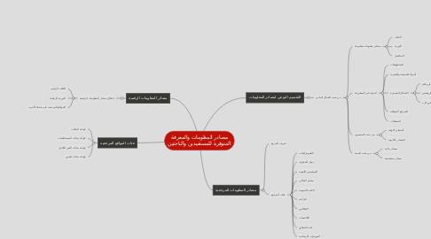 Mind Map: مصادر المعلومات والمعرفة المتوفرة للمستفيدين والباحثين