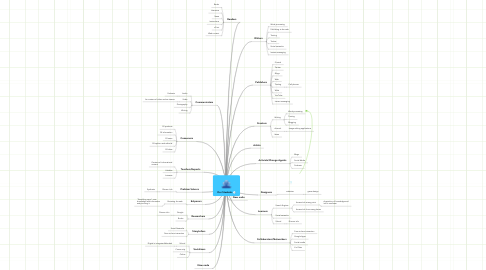 Mind Map: Our Students