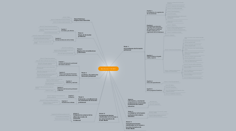 Mind Map: Real Decreto 1147/2011