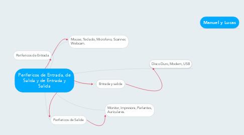 Mind Map: Perifericos de Entrada, de Salida y de Entrada y Salida