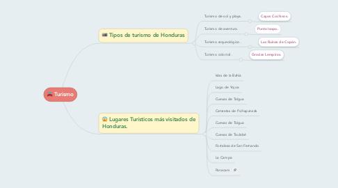 Mind Map: Turismo