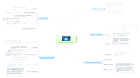 Mind Map: Fundamentos de Seguridad