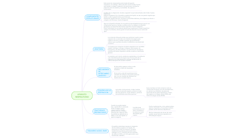 Mind Map: APARATO RESPIRATORIO
