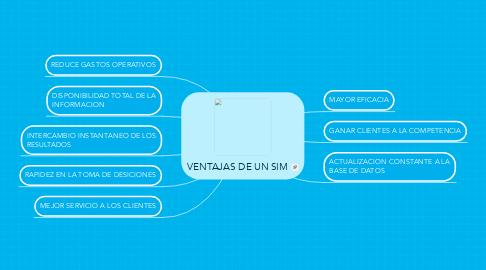 Mind Map: VENTAJAS DE UN SIM