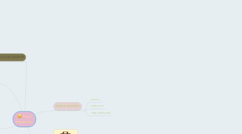 Mind Map: linux edubuntu