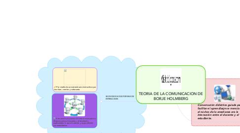 Mind Map: TEORIA DE LA COMUNICACION DE BORJE HOLMBERG
