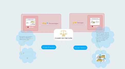 Mind Map: CLASES DE FRICCIÓN