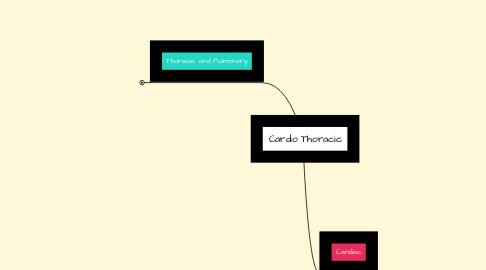 Mind Map: Cardio Thoracic