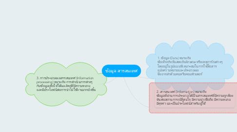Mind Map: ข้อมูล สารสนเทศ
