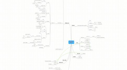 Mind Map: NXT-SUMORoboter