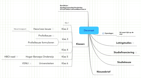 Mind Map: Decanaat