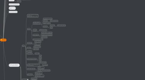 Mind Map: FASE 3