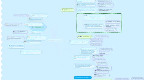 Mind Map: DESDE A SOCIEDADE 1.0 ATÉ A SOCIEDADE 3.0