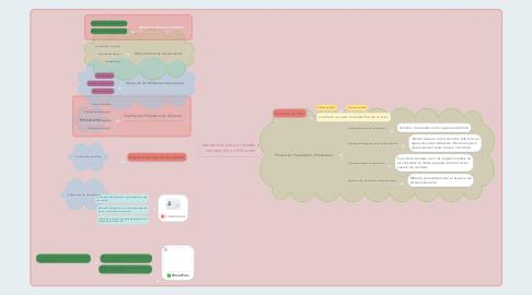 Mind Map: elementos para el diseño y manejo de un Almacen
