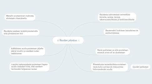Mind Map: Raudan jalostus