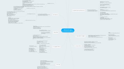Mind Map: Network Security (ความปลอดภัยบนเครือข่าย)
