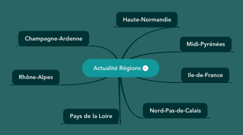 Mind Map: Actualité Régions