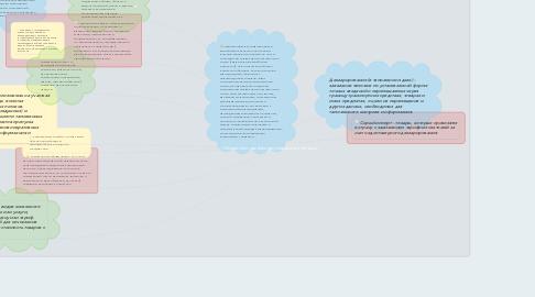 Mind Map: «Таможенно-тарифное регулирование бизнеса»