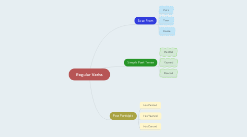 Mind Map: Regular Verbs