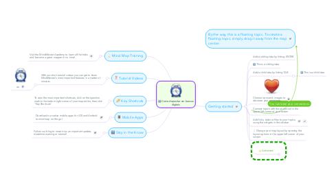 Mind Map: Como depositar em bancos digitais