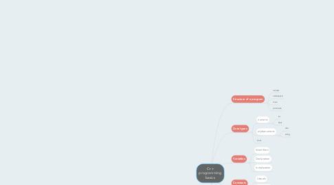 Mind Map: C++ programming basics