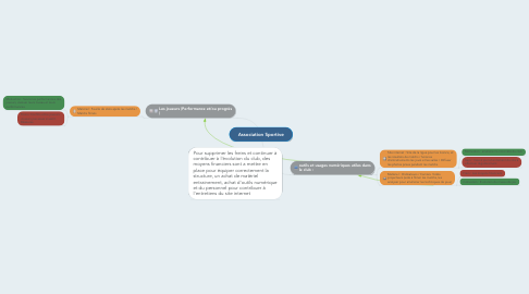 Mind Map: Association Sportive