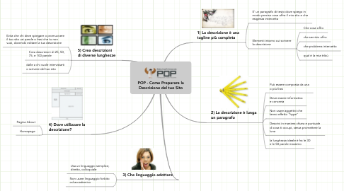 Mind Map: POP - Come Preparare laDescrizione del tuo Sito